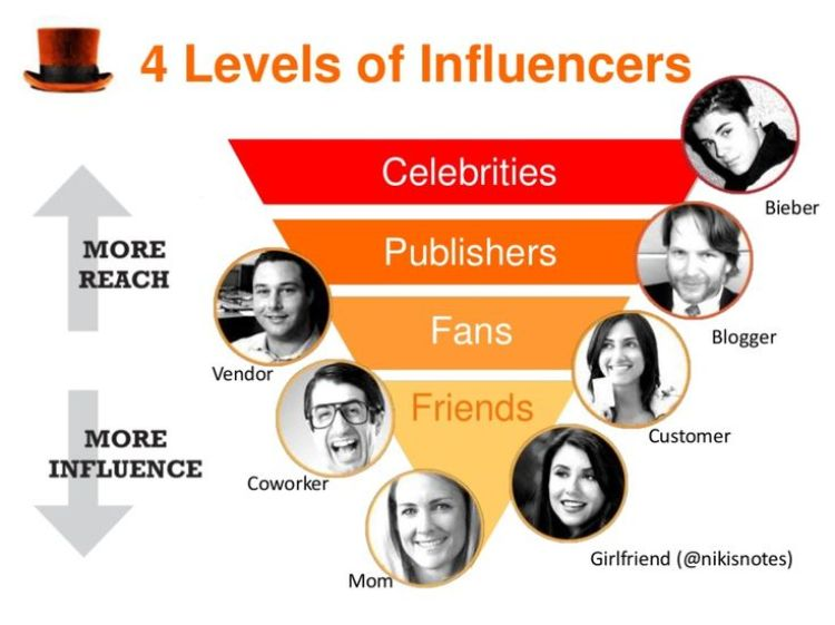 4-leves-of-influencer