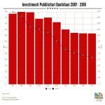 10 Anni di Investimenti Pubblicitari sui Quotidiani Italiani