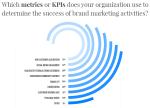 State of Branding: i Marketer Puntano sulla Misurazione
