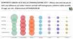 Rapporto Censis 2017: in Italia per i quotidiani ruolo sempre più marginale