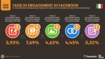 Reach & Engagement di Facebook in Italia