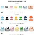 Quotidiani Online & Elezioni 2018