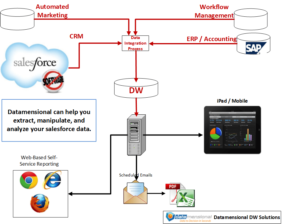 Sfdc Integration