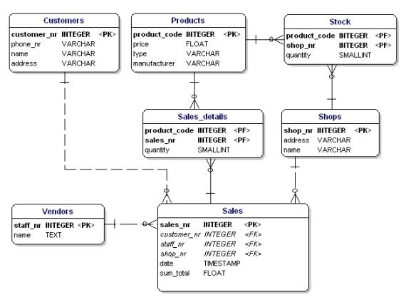 datatypes displayed in database diagram