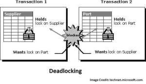 Locking in SQL Server
