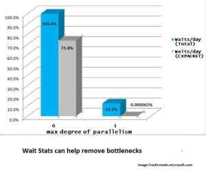 Wait Stats in SQL Server