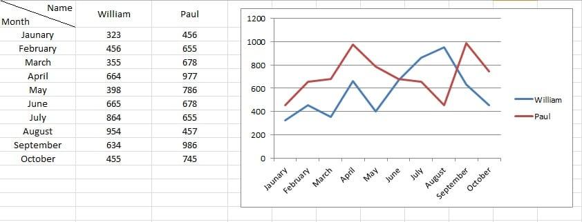 A Sample Line Chart