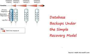Database Backups Under The Simple Recovery Model