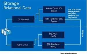 Understanding the benefits of Cloud solutions integrated for