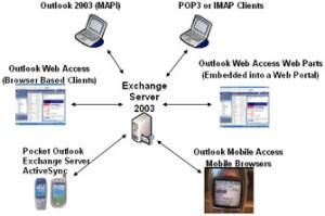 Microsoft Exchange Clients