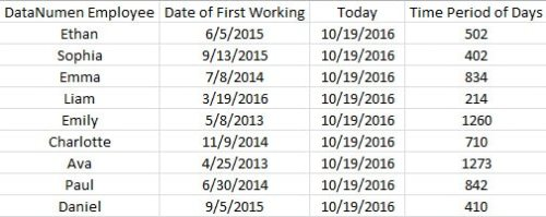 2 Methods to Get the Difference Between Two Dates in Excel