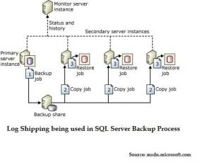 Log Shipping Being Used In SQL Server Backup Process