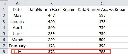 How to Auto Update the Sorted Range via VBA in Your Excel Worksheet