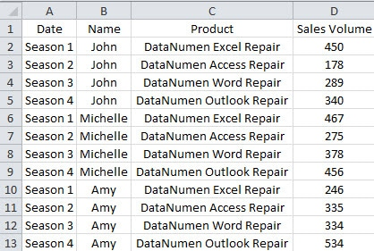 How to Analyze Data by Using Slicer in Pivot Table in Your