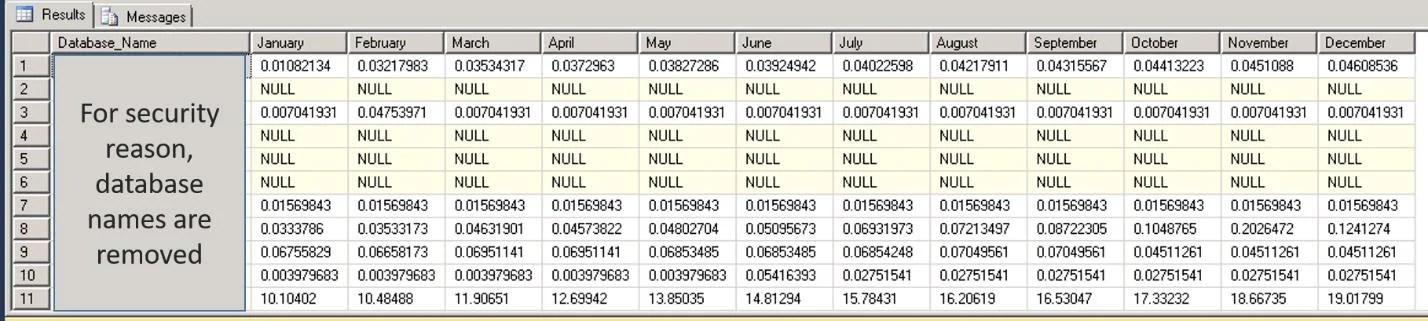 Output Database Size