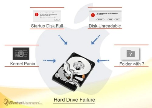 4 Common Errors Indicating Hard Drive Failures on Mac
