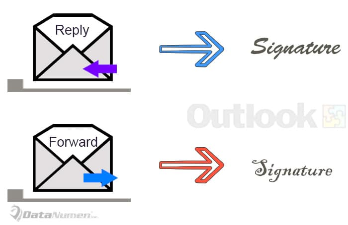 Auto Insert Different Signatures based on Whether You Reply or Forward an Email