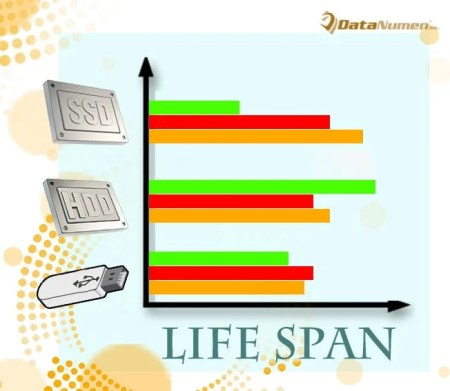 Hard Disk Drive vs Solid State Drive vs USB Flash Drive - Which Lives Longer