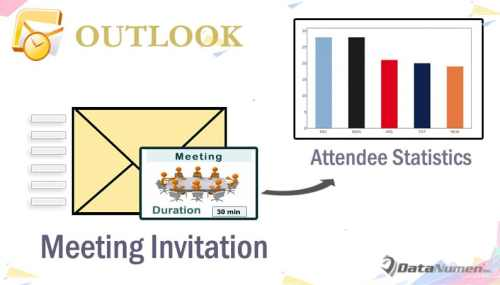 how to auto count the attendees before sending a meeting invitation