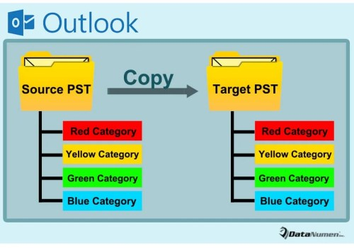 Quickly Copy All Color Categories from One Outlook PST File to Another