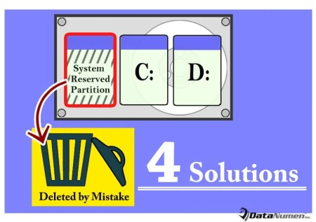 4 Solutions when System Reserved Partition Is Deleted by Mistake