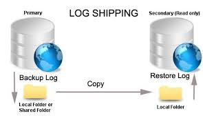 SQL Server Log Shipping