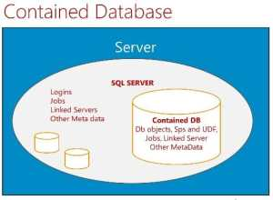 Contained Databases