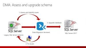 Data Migration Assistant For Upgrading Your SQL Server Edition