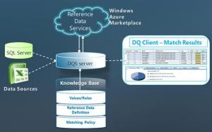 Data Quality Services In SQL Server
