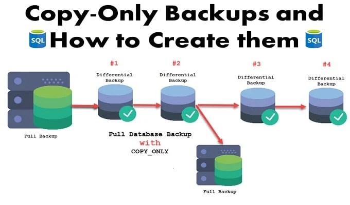 What are Copy-Only Backups and How to Create Them with SQL Server Management Studio