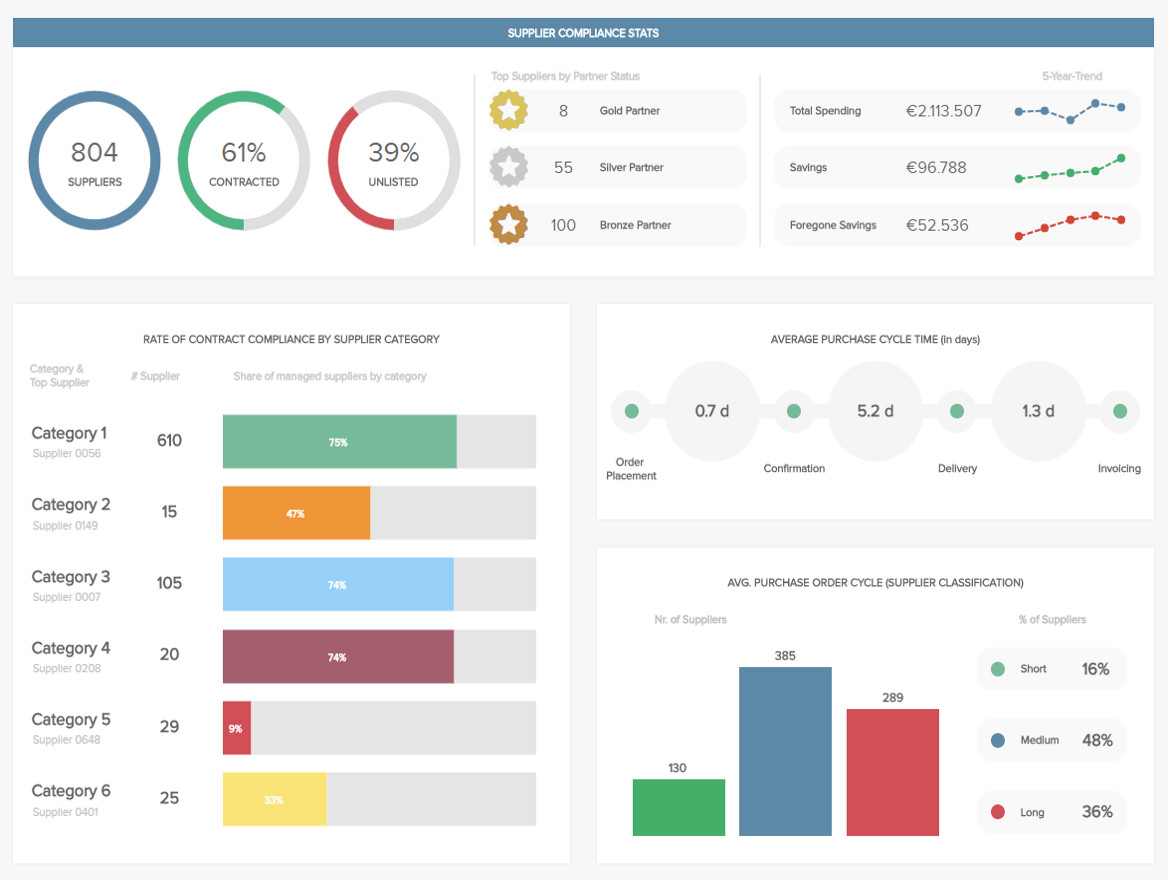 Best Dashboard Ideas To Refine Your Designs
