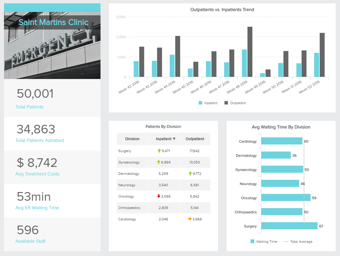 Healthcare Dashboards