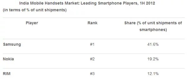 India Mobile Handsets Market: Leading Smartphone Players