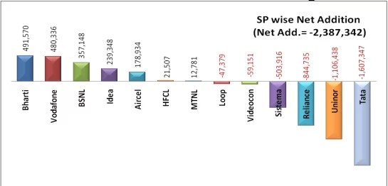 Service Provider wise net subscriber addition during October 2012