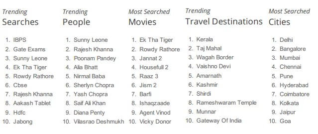 Google India top trending search
