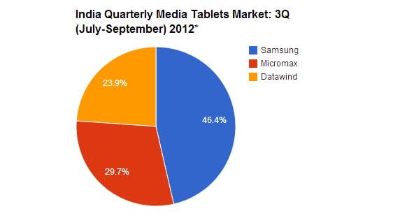 India Quarterly Media Tablets Market: 3Q (July-September) 2012*