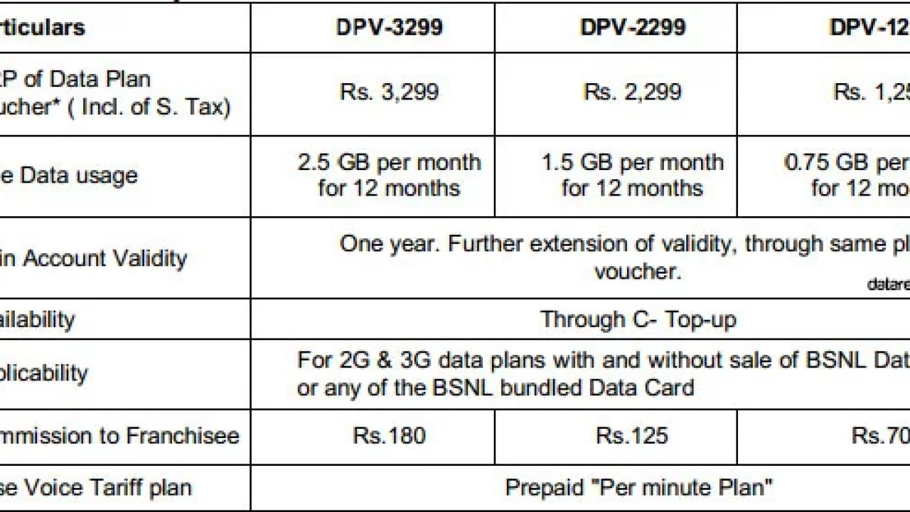 BSNL introduced Yearly 3G Data Plans for Prepaid Customers starting