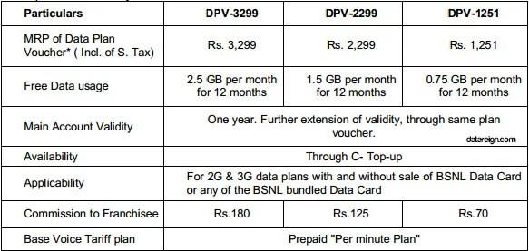 BSNL 3G yearly data Plans Tariff