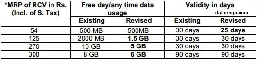 BSNL 2G mobile Internet revised Data plans