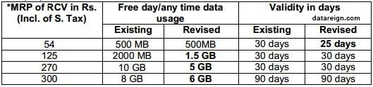 BSNL 2G mobile Internet revised Data plans