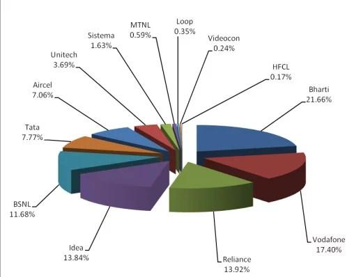 Telecom Operator Market Share as on 28th February, 2013.