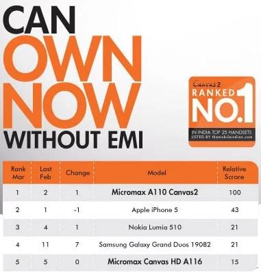 Micromax canvas ranking chart