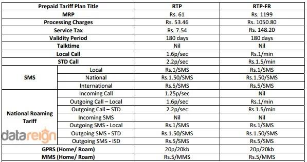 Uninor National Roaming Plans