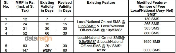 BSNL revises SMS STVs for Prepaid Customers - Added up Free Fixed SMS