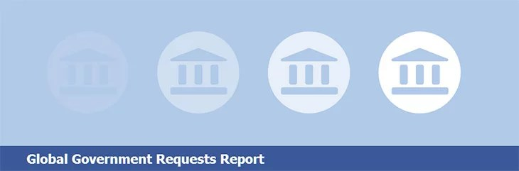 Facebook releases its First Global Government Requests Report - India ranked 2nd
