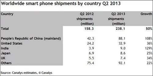 India become the Third largest Smartphone market - Growing at 129%