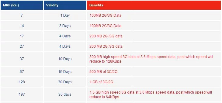 Aircel introduces Unified 3G and 2G Data Tariffs for subscribers - Now 1GB 3G Data for Rs 128