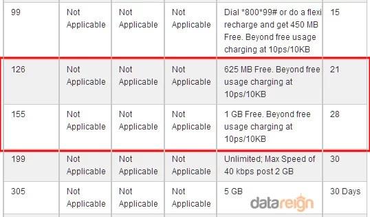 Idea Cellular raised 2G Mobile Internet
