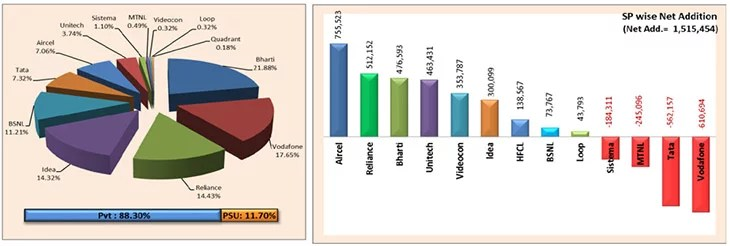 Telecom Operator  wise Market Share as on 31st July, 2013.