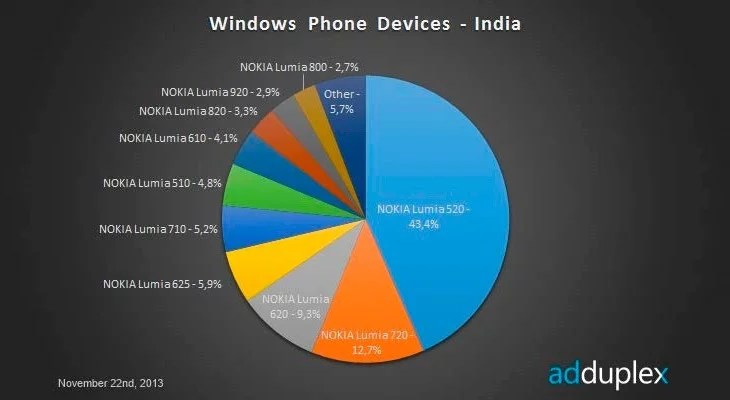 Nokia Lumia 520 saves Windows Phone Face in India - captures 43.4% of WP8 market